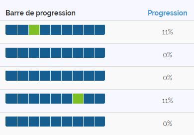 Exemple barre de progression Moodle
